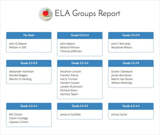 ELA-Groups-Report